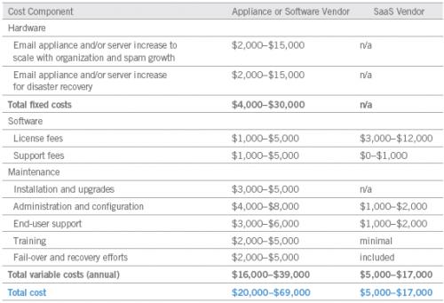 Google SaaS cost comparison